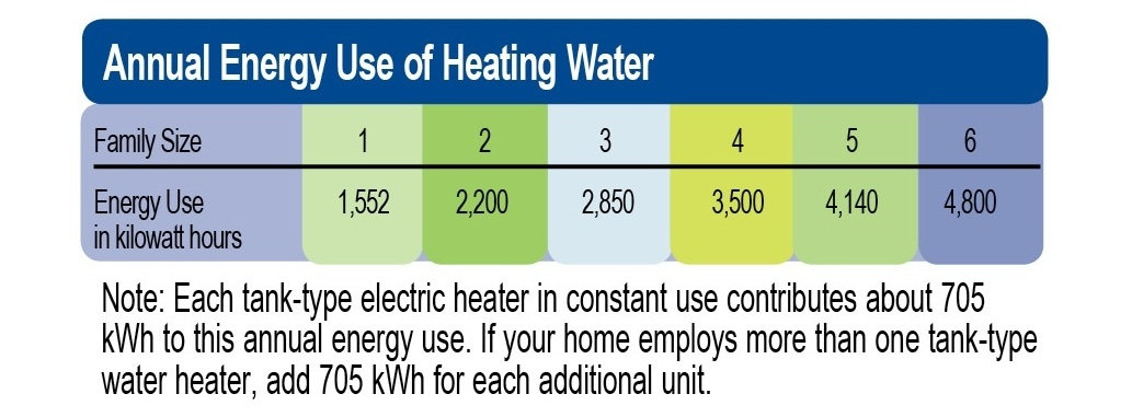Water Heating « LCEC – Lee County Electric Cooperative