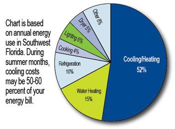 cooling chart