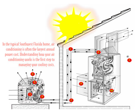 How Does Home Ac Work 28 Images Air Conditioning Derose Hvac Window And Split