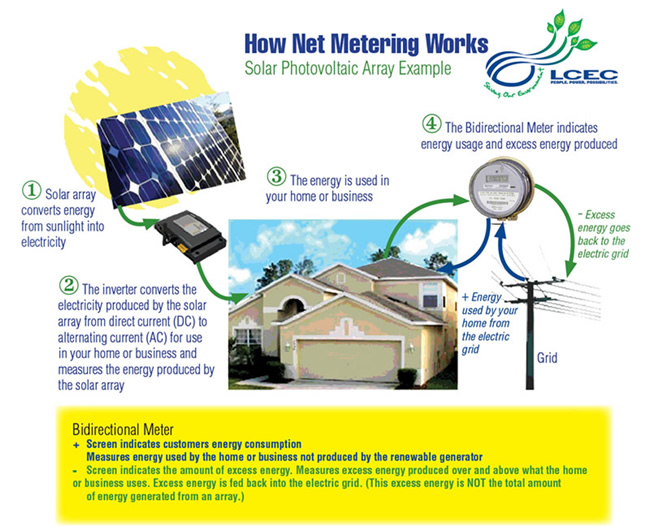Net Energy Metering : Net metering program « lcec lee county electric cooperative